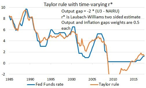 Estimate Of Taylor Rule Using An R* Of 0