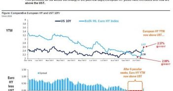 Euro Junk Once Again Yields More Than US Treasuries