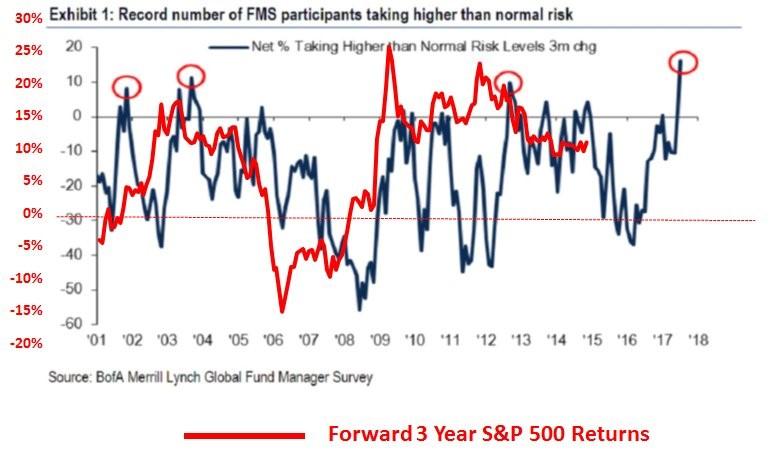 Correcting False Premises: Does Excessive Risk Taking Correlate With Negative Returns?