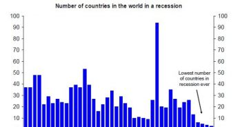 Few Countries Are In A Recession