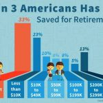 Few Have Enough For Retirement