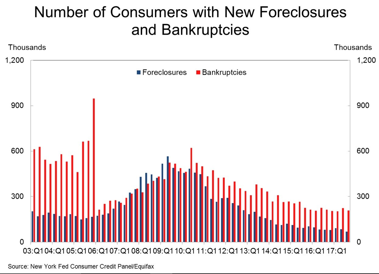 Foreclosures And Bankruptcies Are Low