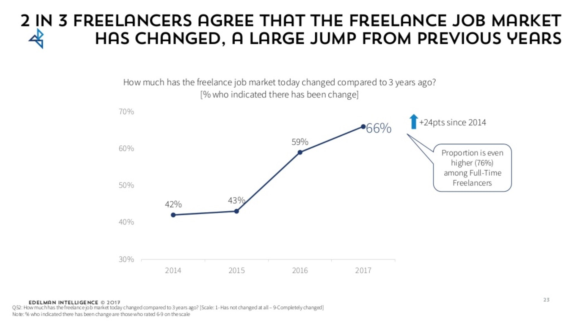 The Labor Market Is Changing: Future Is Freelance, Not 401k's