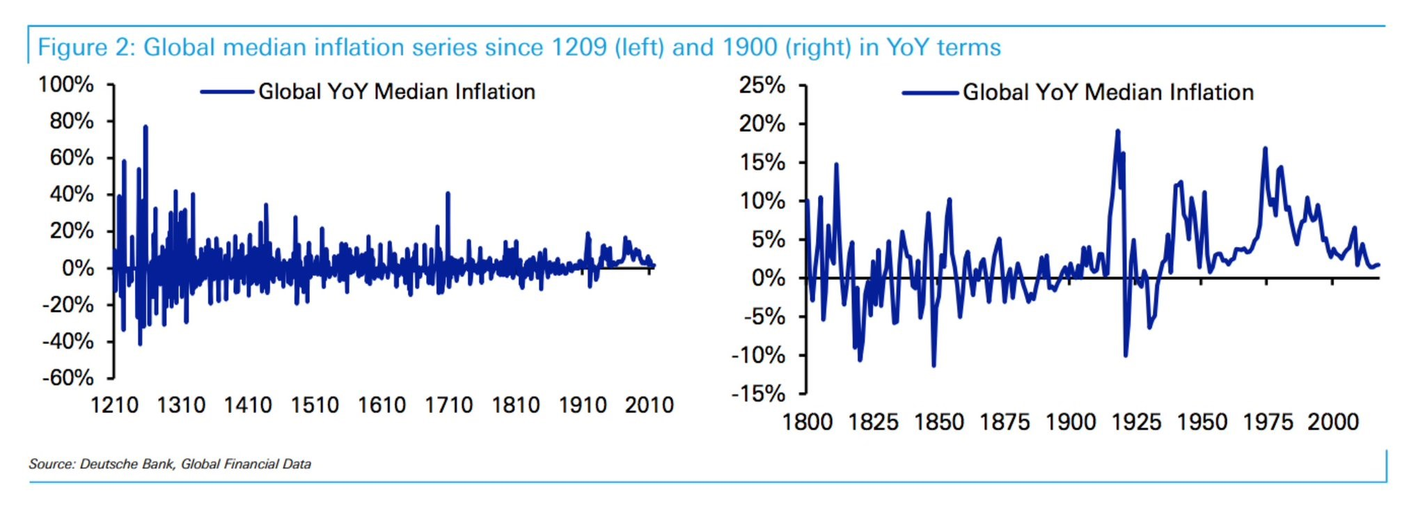 Global Historical Year Over Year Inflation