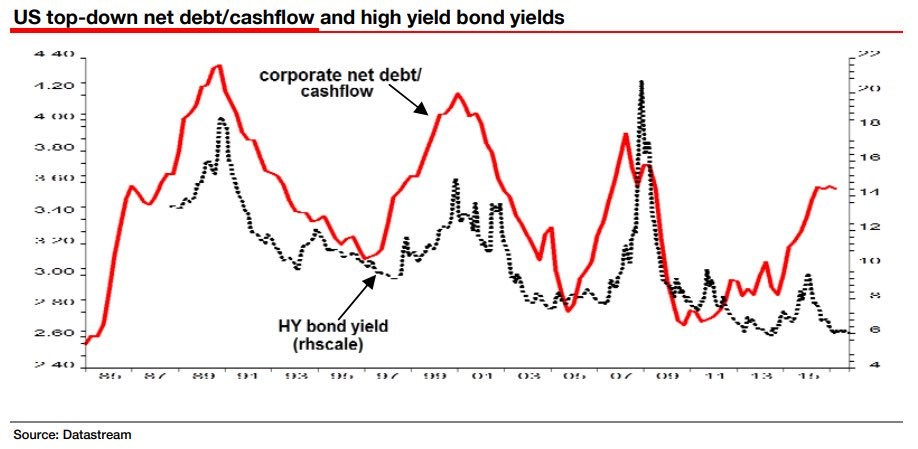Is There A Corporate Debt Bubble?