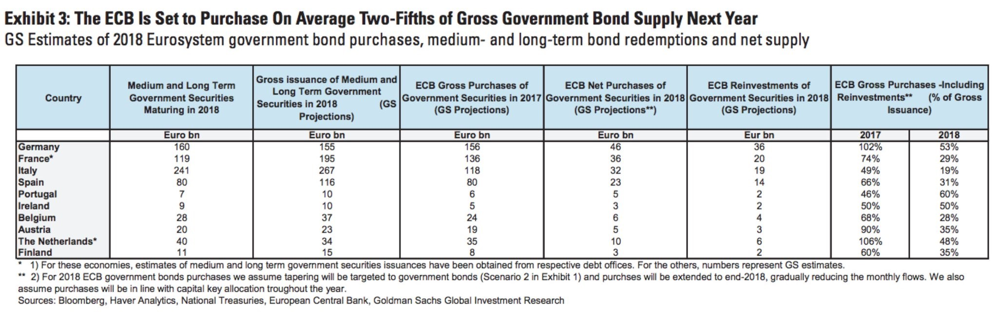 Goldman Sachs' ECB Forecast