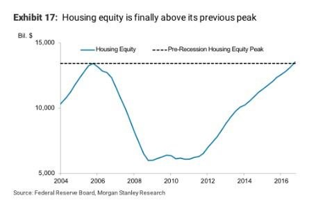 Home Equity Finally Recovered