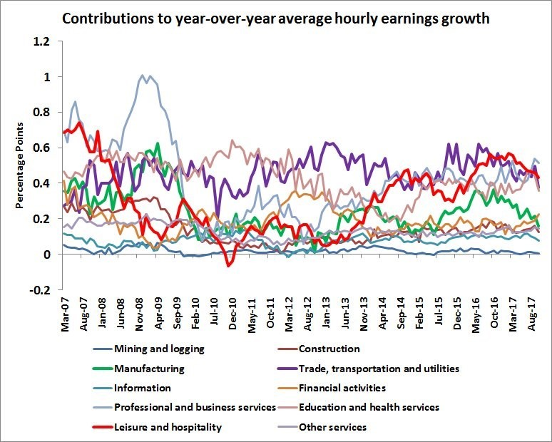 Hourly Report Shows Manufacturing Wage Growth Decelerating