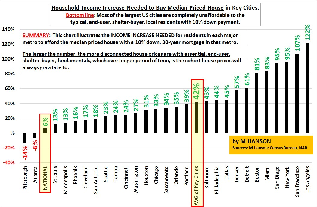 Houses Aren't Affordable In Key Cities