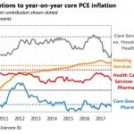 Core PCE inflation Breakdown