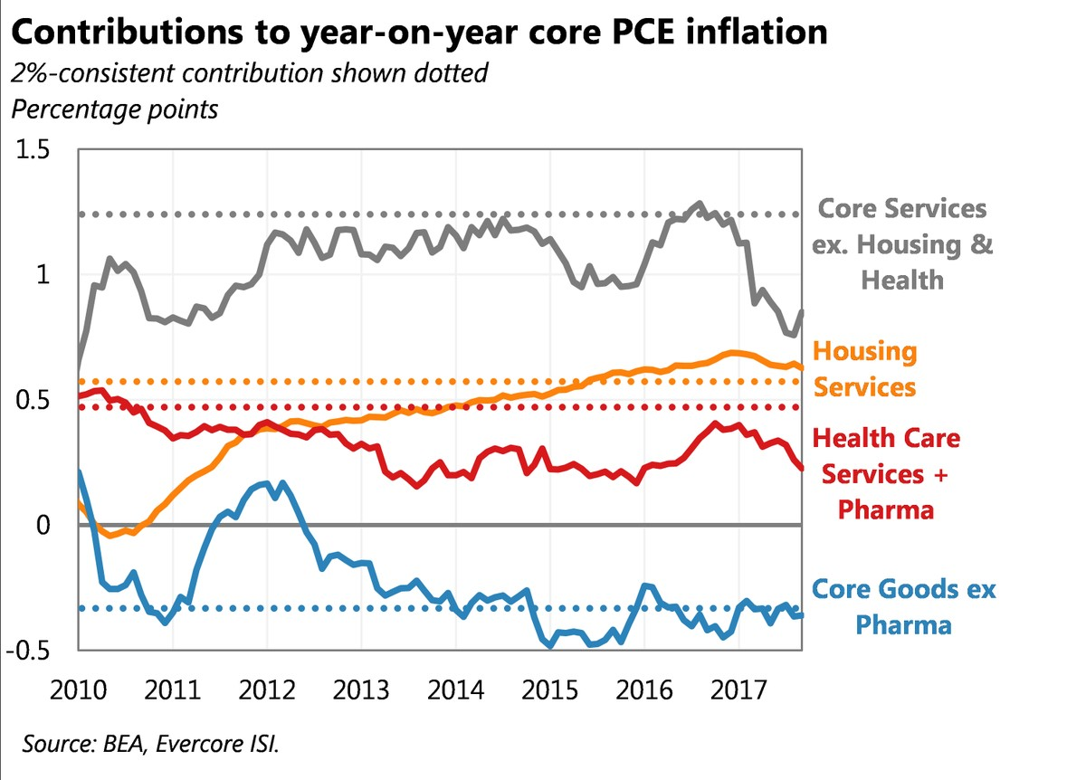 Housing Not Pushing Core PCE inflation Higher