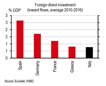 Italy Gets Little Foreign Direct Investment