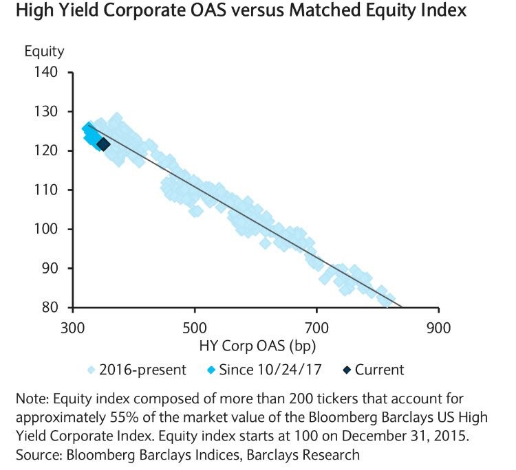 Junk Bonds & Matched Stocks Are Correlated