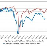 Junk Bonds Predict Total Loans & Leases In Bank Credit
