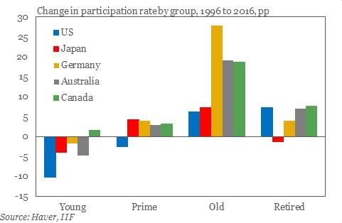 Labor Participation Rate Changes