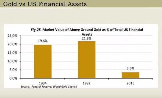 Low Interest rates Have Caused Financial Assets To Trounce Gold