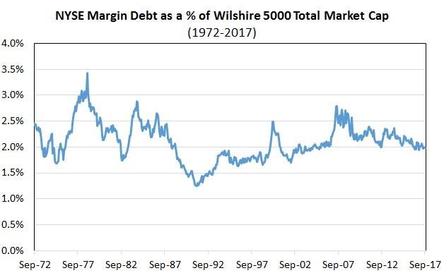 Margin Debt Isn't High