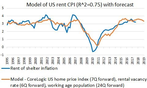 Model Of Rent Inflation Shows Rents Moderating