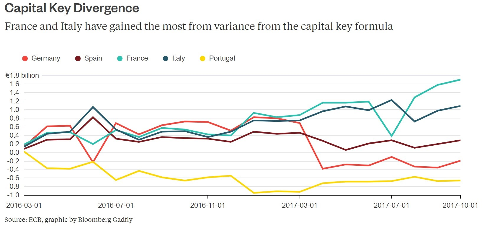 More Buying Of Italian Bonds Than Capital Key Suggests