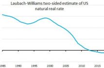 Natural Rate Close To 0