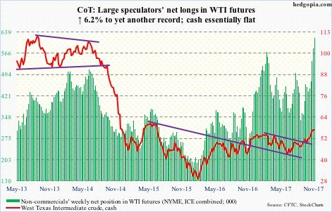 Net Long Speculation In WTI Is High
