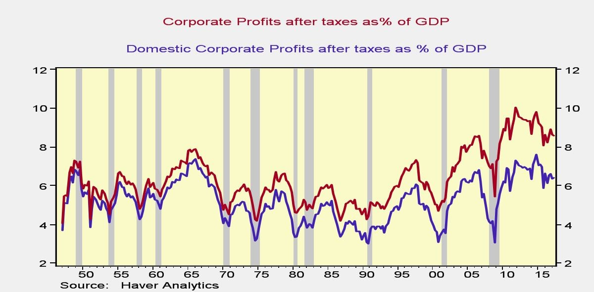 Only Use Domestic Profits When Comparing Earnings To GDP