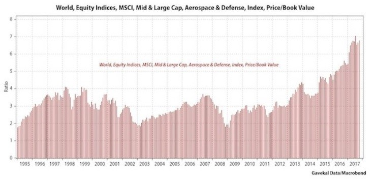 Price To Book Value Of Global Mid To Large Cap Defense Stocks