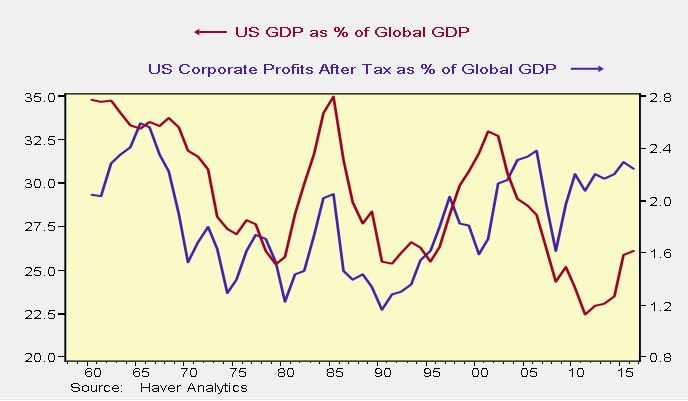 Profits Should Be Compared To Global GDP Because U.S. Firms Are Global