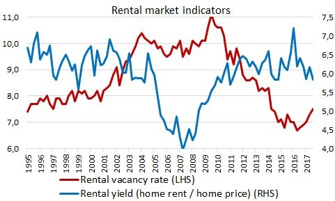 Rental Vacancy Rates Are Increasing