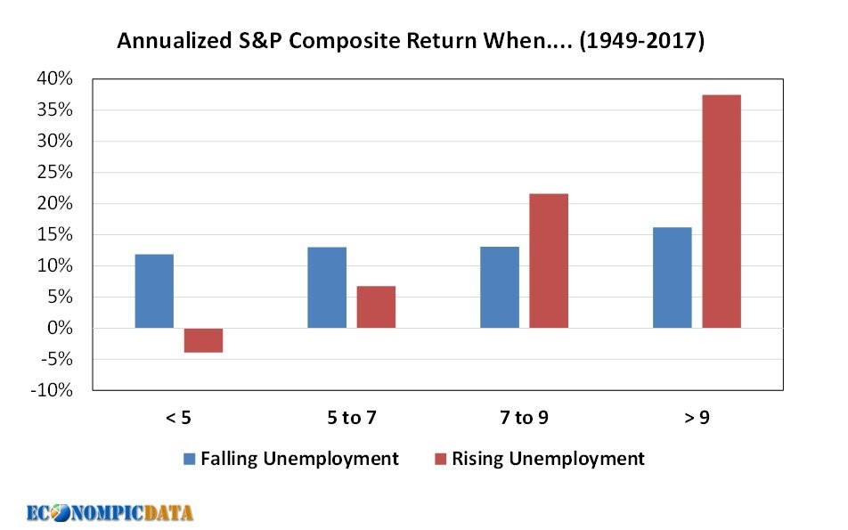 Returns At Various Unemployment Levels