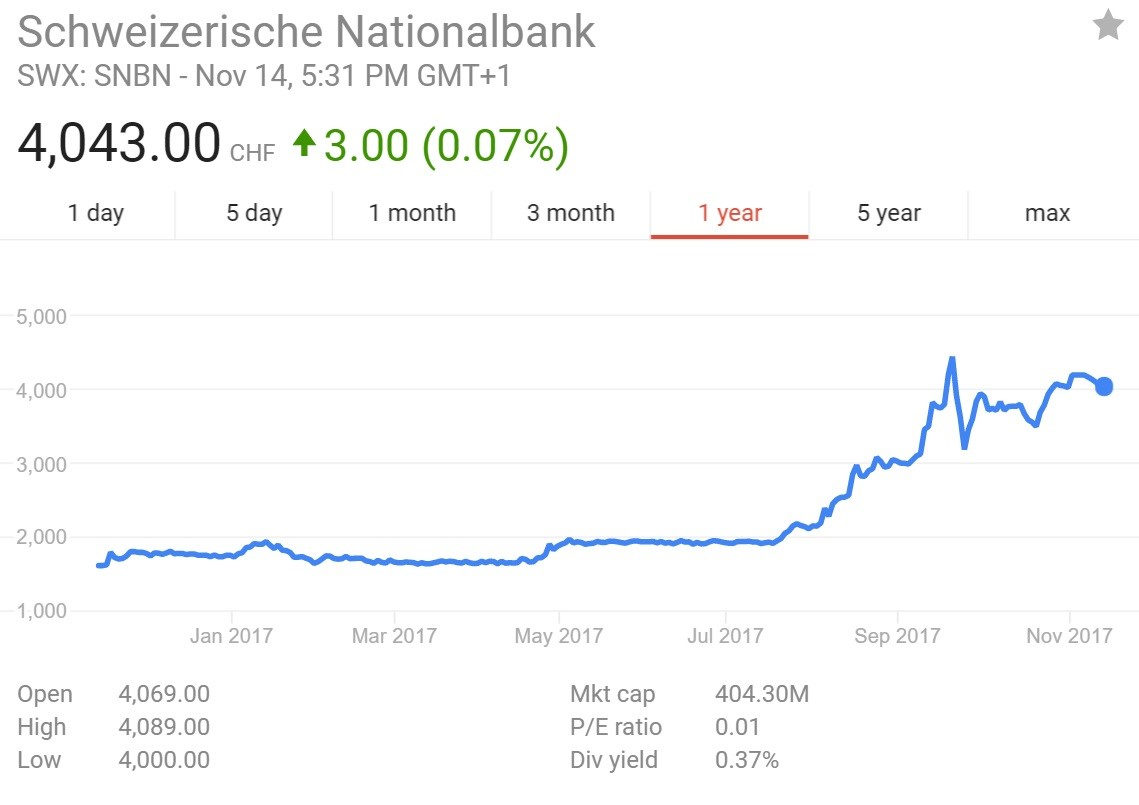 Swiss National Bank Owns Farmville, Rallies 124% YTD
