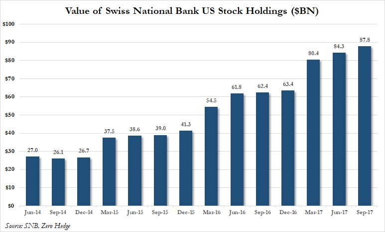 SNB Update
