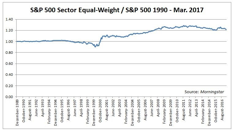 S&P 500 Has Become More Unbalanced