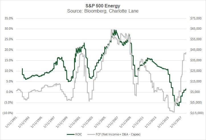 S&P Energy ROIC & FCF