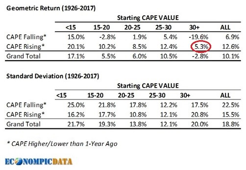 Stock Returns At Various CAPEs