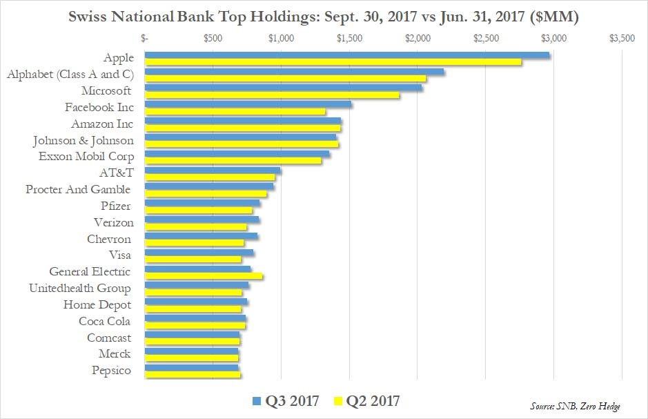 Top SNB Holdings