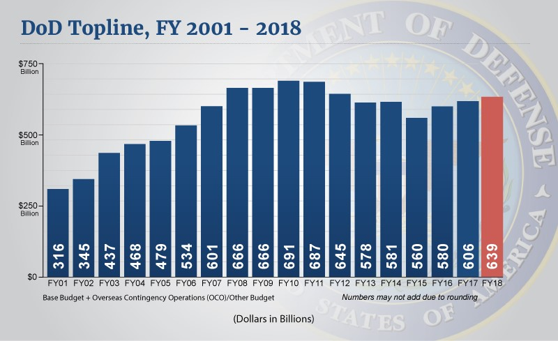 Top-line Spending At The Department Of Defense