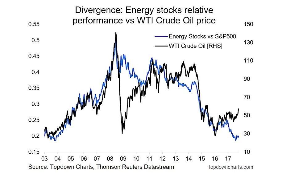 WTI Oil Rallies While Energy Stocks Don't Move