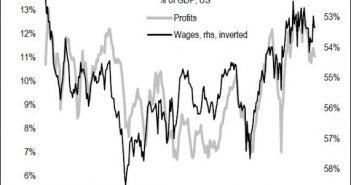 Wages & Profit Margins
