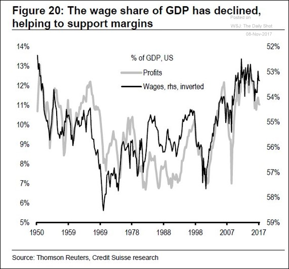 Wages & Profit Margins