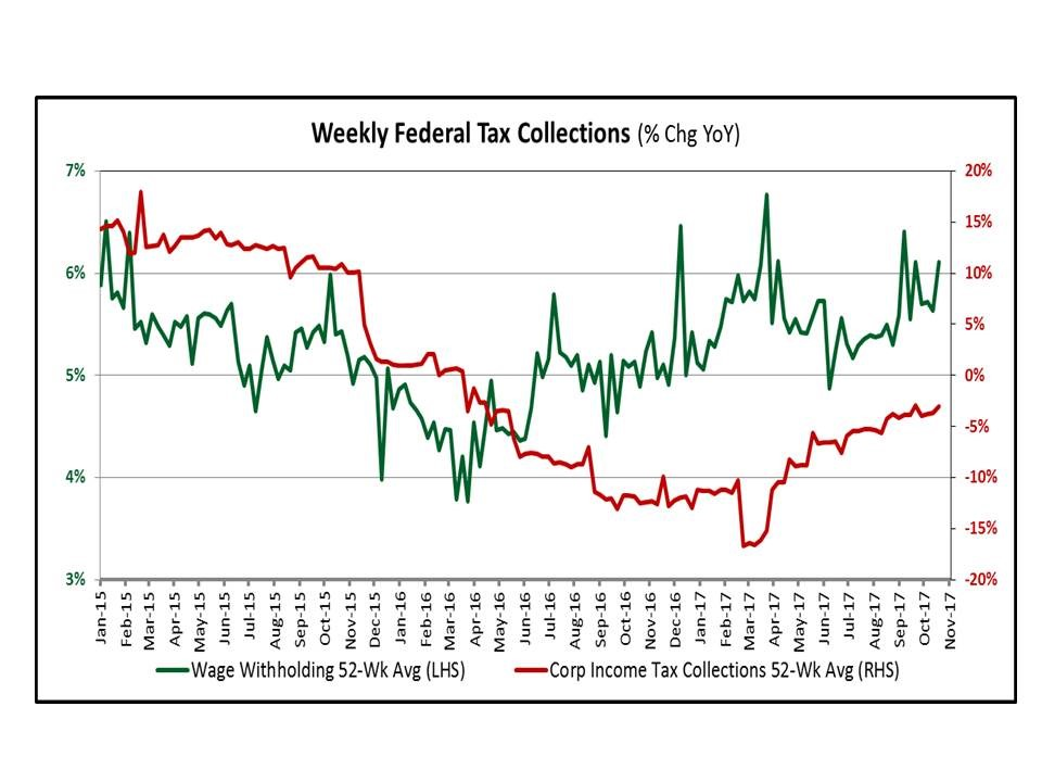 Weekly Tax Withholdings
