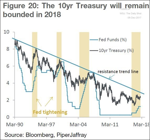 10 Year Bond Yield & Fed Funds Rate Are In A Downtrend