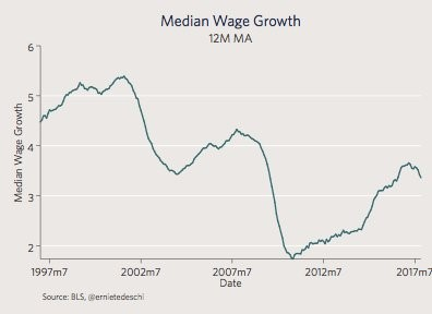 12 Month Moving Average Of Median Wage Growth
