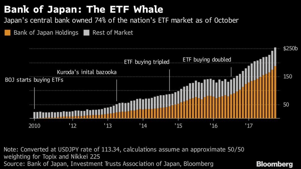 BOJ Owns A Lot Of ETFs But Not A Lot Of The Japanese Stock Market