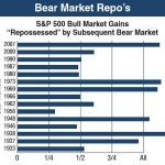 Bear Markets Steal A Lot Of Gains