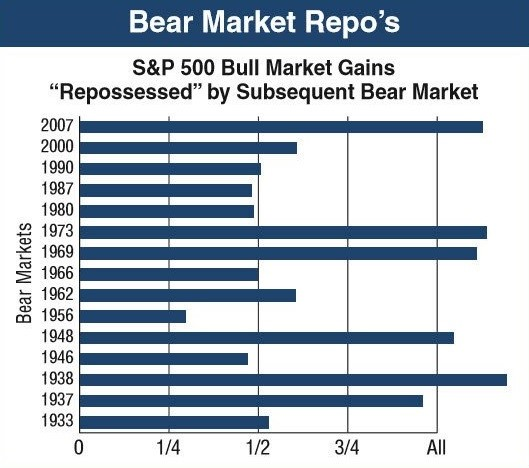 Bull vs Bear Market Overall Returns