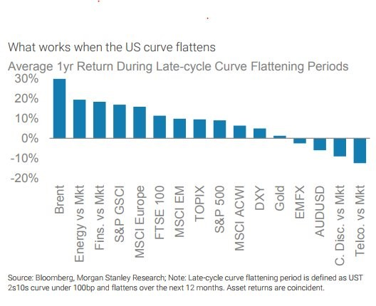 What Performs Best During Inverted Yield Curve?