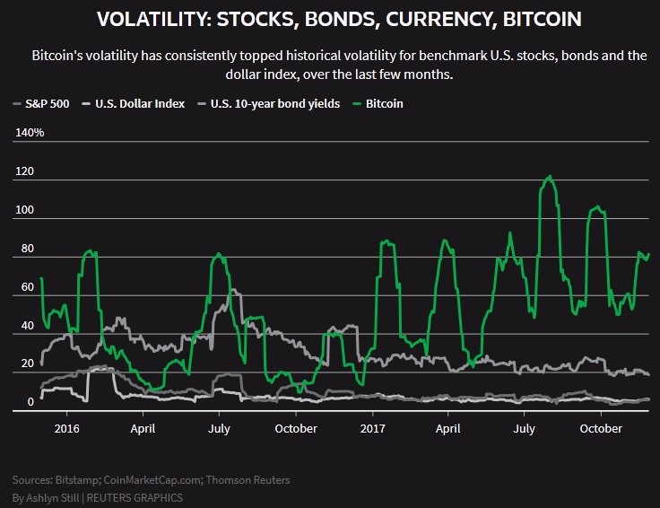 Bitcoin Is Highly Volatile
