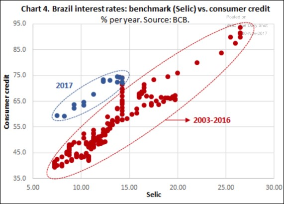 Brazil Cuts Rates & Sees Improving Consumer Confidence