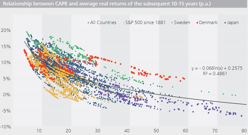 CAPE Implies Low Returns In U.S. Stocks